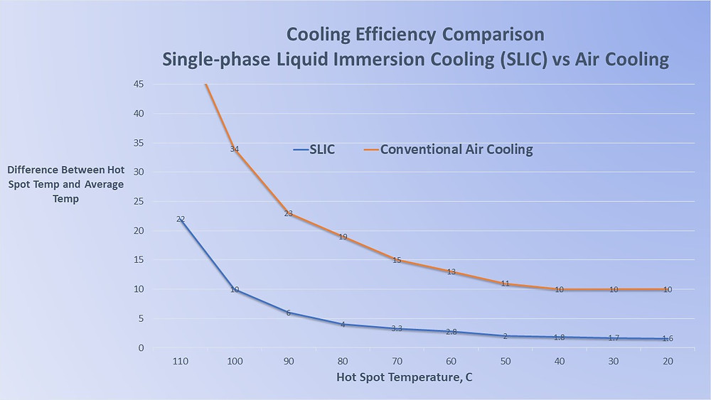 Single Phase Immersion Cooling vs Air Cooling