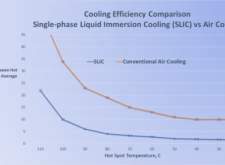 Why SLIC Cools Better Than Air: