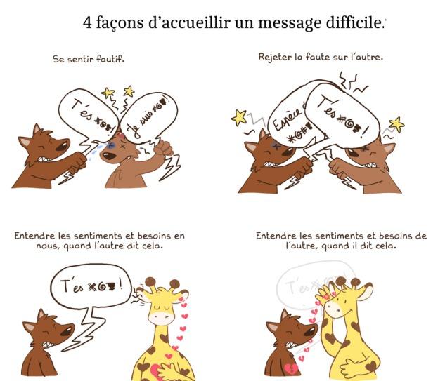 communication efficace