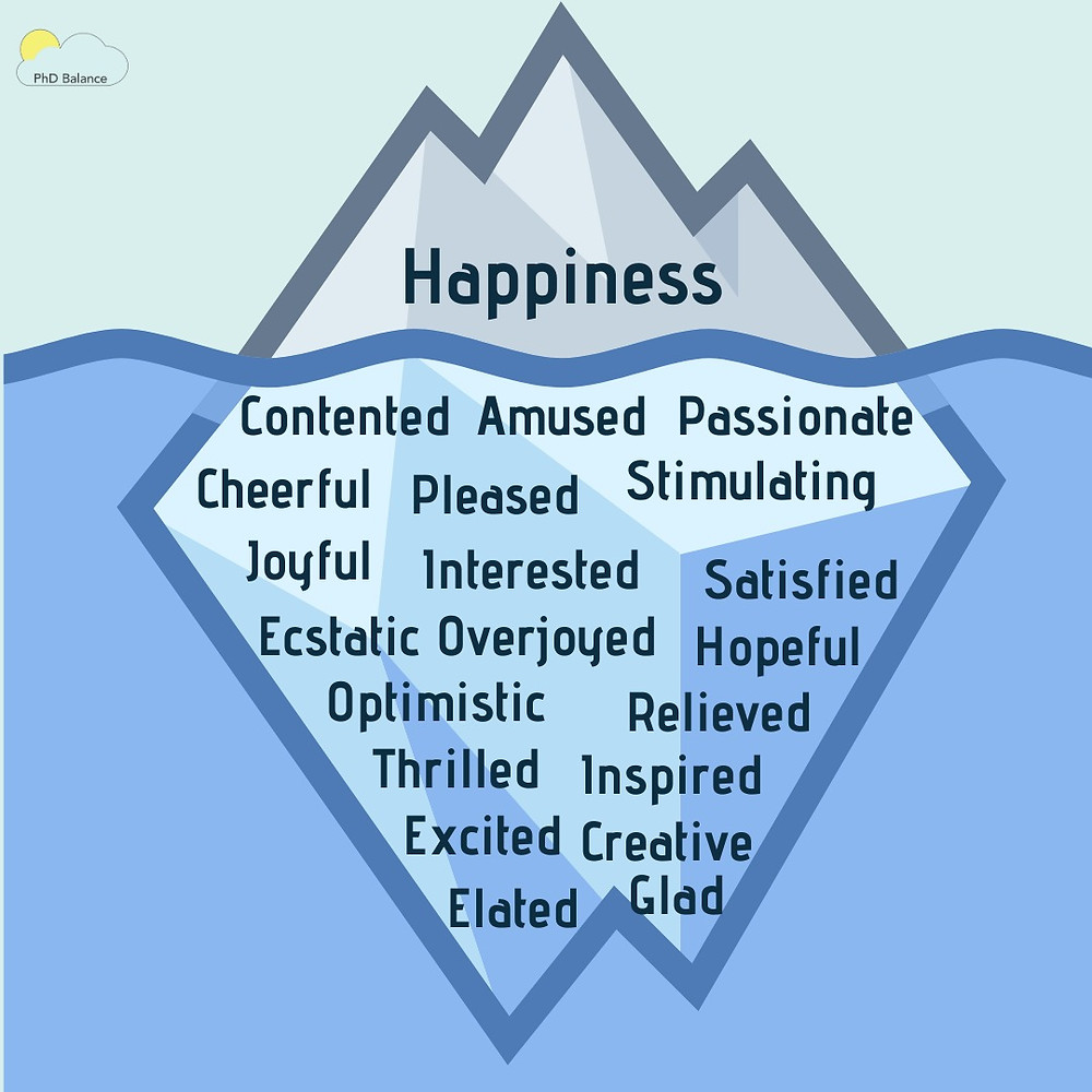 A graphic of an iceberg in the water with most of the iceberg below the water. The word happiness is written above the water and many different happy emotions/feelings are written below the water's surface. Written below the water are: Contented, Amused, Passionate, Cheerful, Pleased, Stimulating, Joyful, Interested, Satisfied, Ecstatic, Overjoyed, Hopeful, Optimistic, Relieved, Thrilled, Inspired, Excited, Creative, Elated, and Glad.