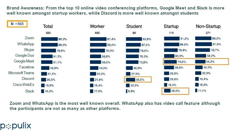 riset pasar, market riset, aplikasi video conference, zoom