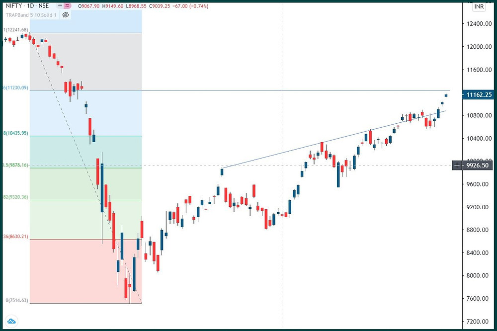 Nifty: 11200 done. What next?