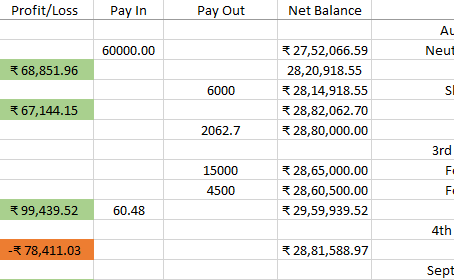 Profit ₹1,57,000/- for August 2020