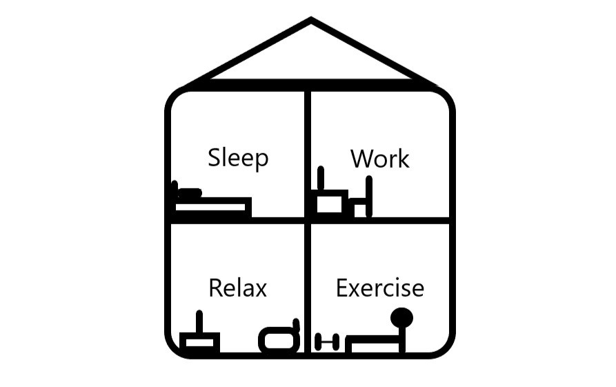 Diagram of working from home rooms sleep work relax and exercise during covid for productivity