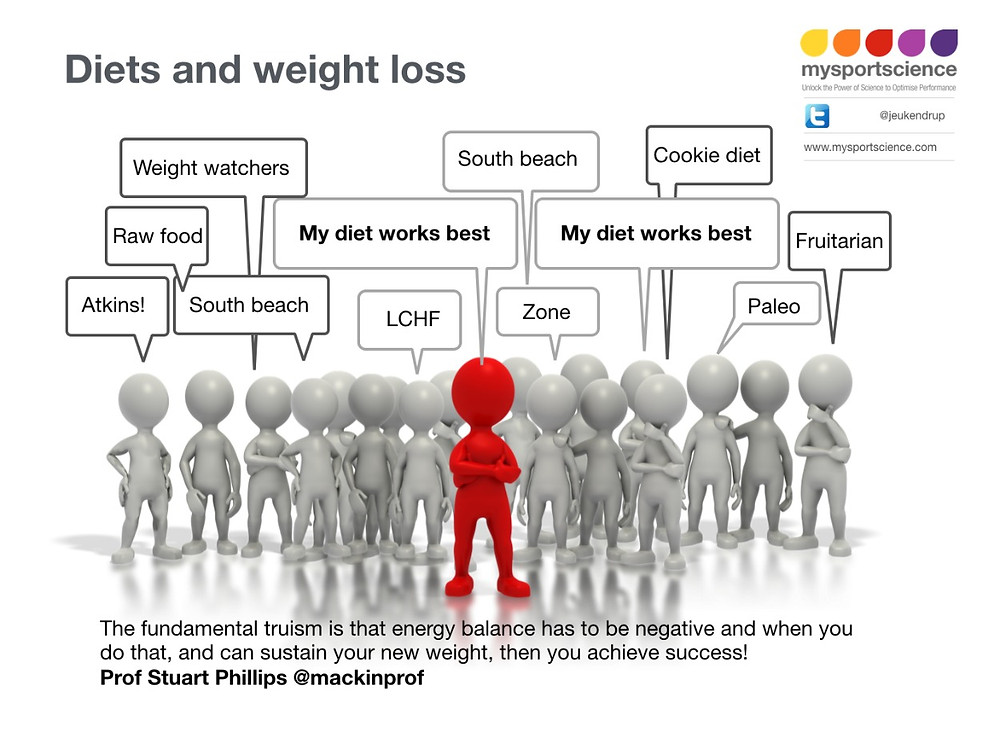 weight loss diet exercise