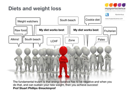 What's the 'best' weight loss diet?