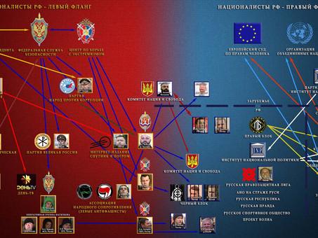 Политическая карта русского национализма. Расследование