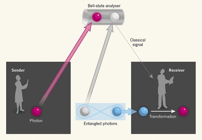 Görsel: Kuantum Işınlanma. 20 yıl önce Boschi ve Bouwmeester bir fotonun kuantum durumunu göndericiden, uzak mesafedeki alıcıya ışınlanabileceğini gösterdi. Bu teknikte, dolanık hale getirilmiş, yani özellikleri güçlü bir şekilde bağdaştırılmış bir çift foton kullanılır. Prensipte, kuantum ışınlanma süreci öncesinde, dolanık fotonlardan biri (mavi olan) alıcıya verilir. Gönderici, bilinmeyen kuantum haline sahip bir foton (pembe) hazırlar ve Bell durum çözümleyici (Bell-state analyser) adındaki cihaz ikinci dolanık foton (gri) ile pembe fotonu kaynaştırır. Bu cihaz, iki fotonun kuantum durumlarının ortak ölçümünü yapar ve sonucu klasik (kuantum olmayan) sinyal ile alıcıya gönderir. En sonunda alıcı kendi fotonunu dönüştürmek için bu bilgiyi kullanır ve böylece göndericinin fotonundaki kuantum durum tekrar yaratılır.