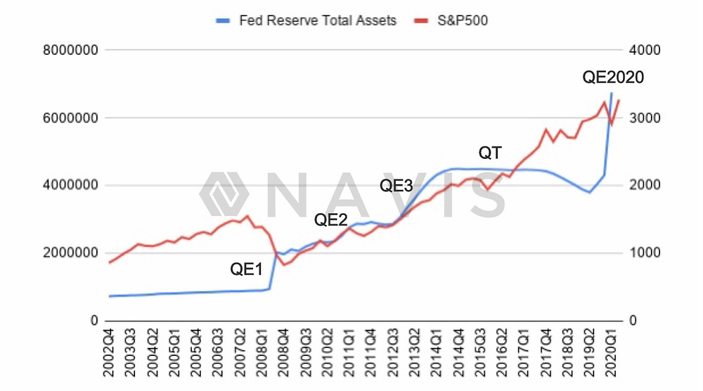 How quantitative easing and tightening affects stock markets