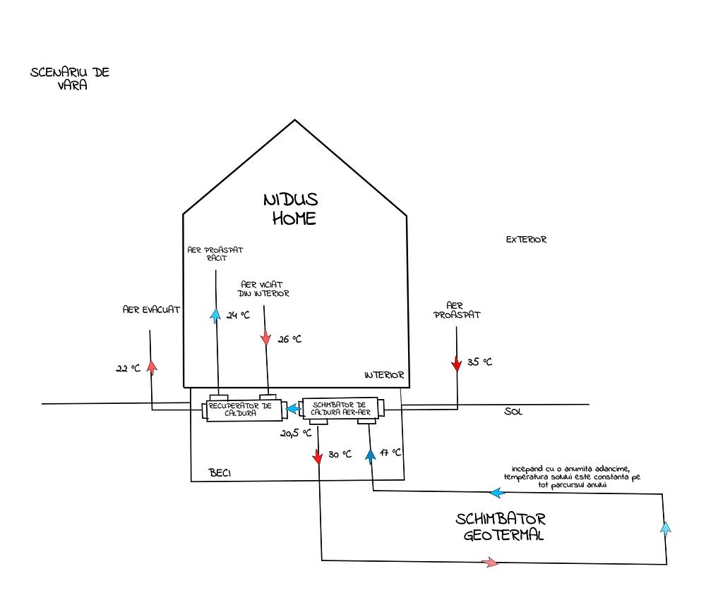 CLAGHE (Closed Loop Air Ground Heat Exchanger) este o solutie pasiva de climatizare a aerului de ventilare prin energia solului, indiferent de sezon.
