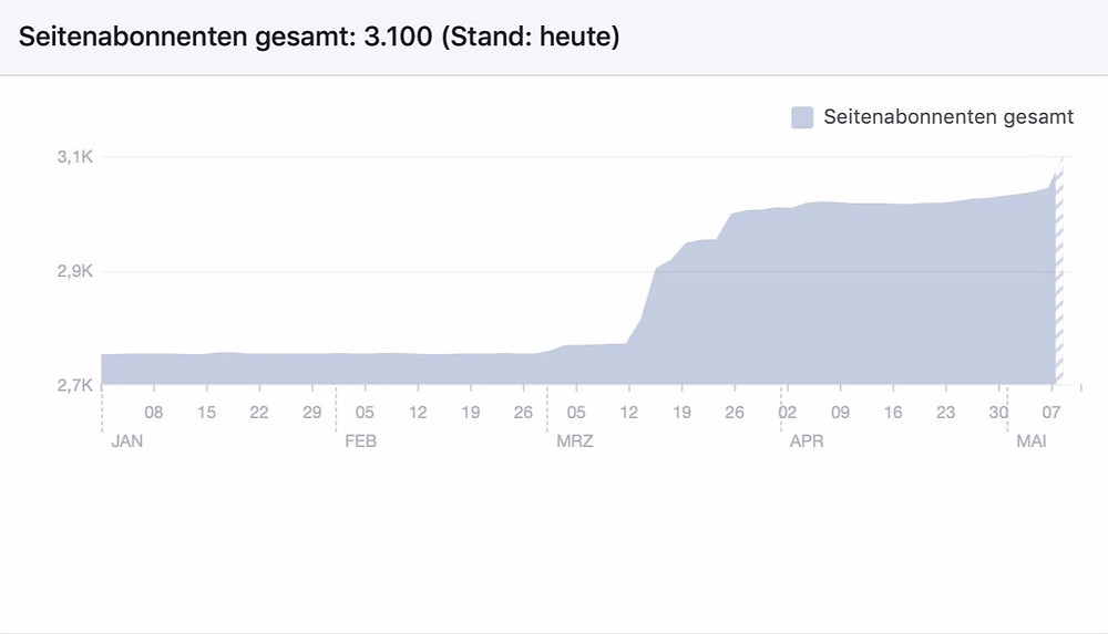 Here you can see how the subscriptions on our facebook page went up after my speech.