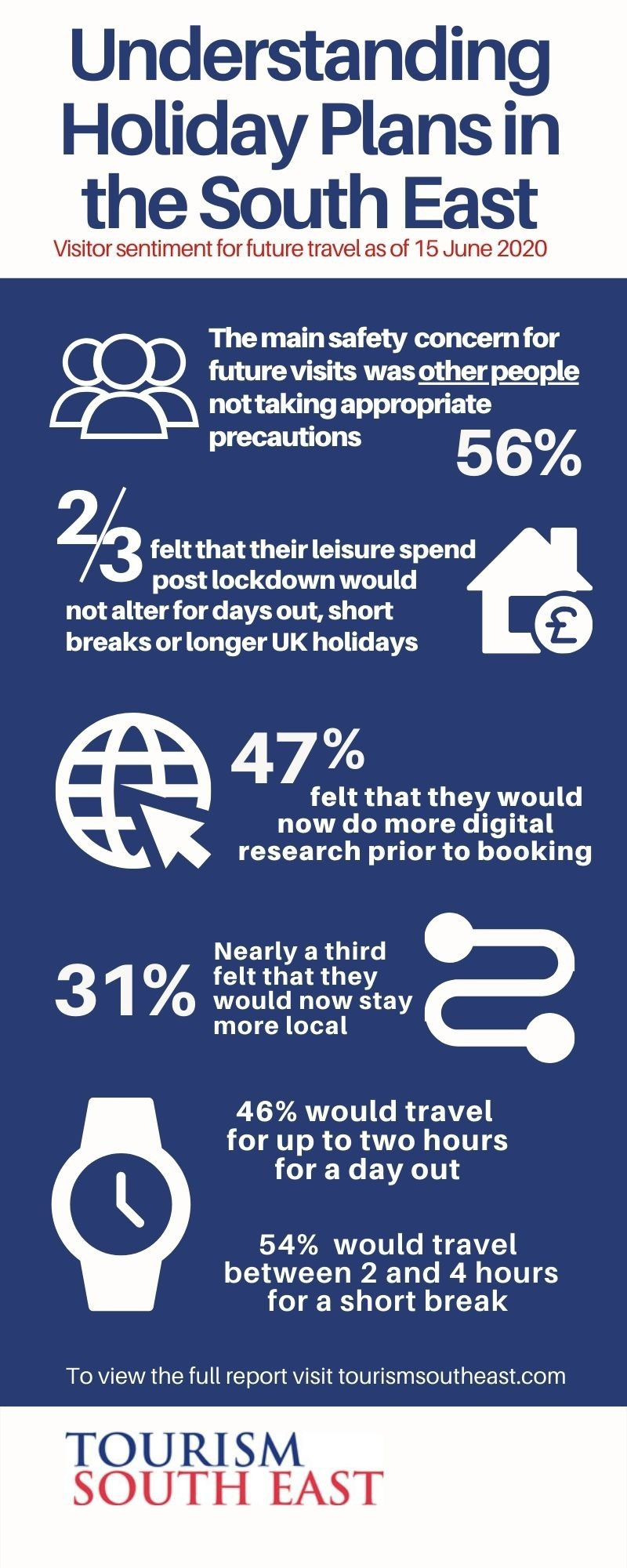 Understanding Holiday Plans in South East England