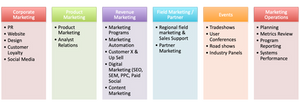 What a Demand Gen / ABM Marketing Team Should Look Like