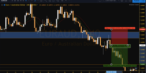 Euraud rejected a resistance area and profited around 1.61000.