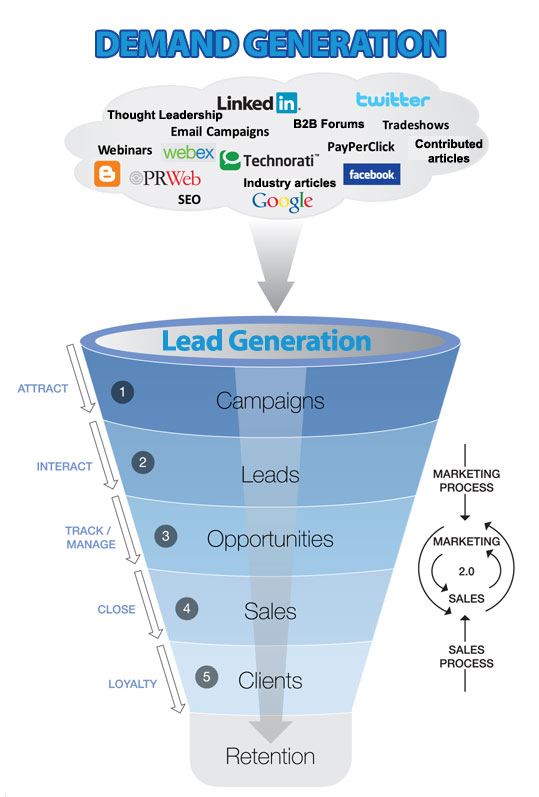 Demand Generation Sales Funnel