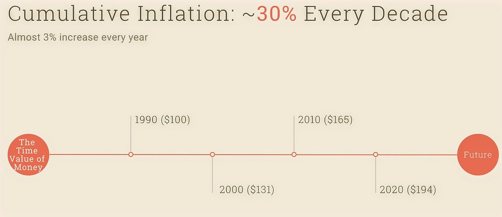 example of inflation risk