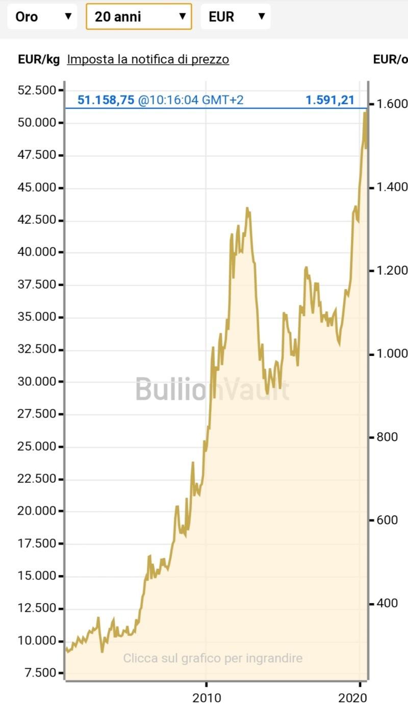grafico quotazione oro