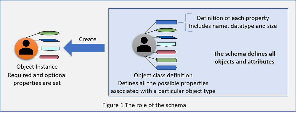 Image showing the role of the Azure AD directory schema
