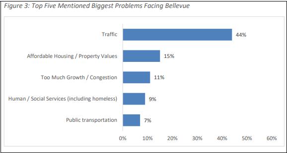Official City Budget Survey