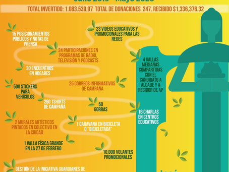 Rendición de cuentas: 10 meses de #BuenaPolítica