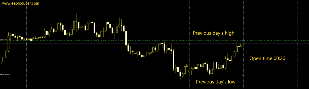 Free Day High Low Trader EA MT4 MT5 | Eaproducer.com