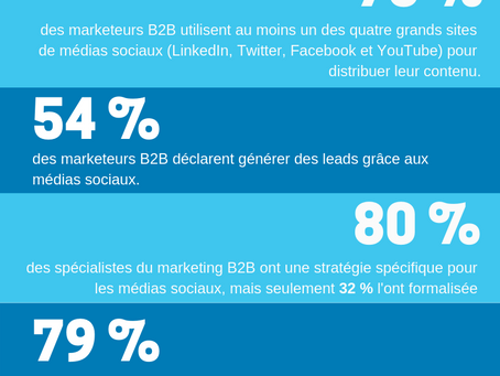 Le Social Media Marketing B2B en 8 chiffres.