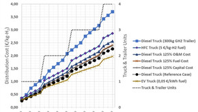 Competitive Hydrogen Delivery: The cost of trucking.