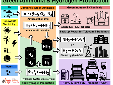 Kickstart the first hydrogen economies in Africa with green hydrogen & ammonia, new document online