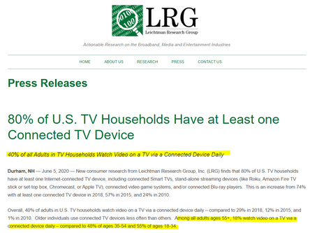 80% of all US Households have a connected TV device (CTV|OTT). 40% watch daily
