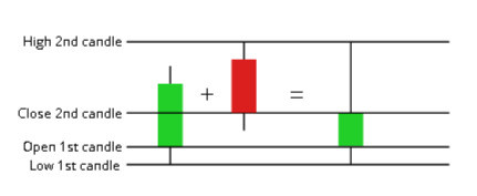 Candlestick calculation
