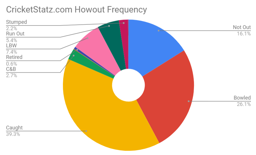 Cricket howout frequency