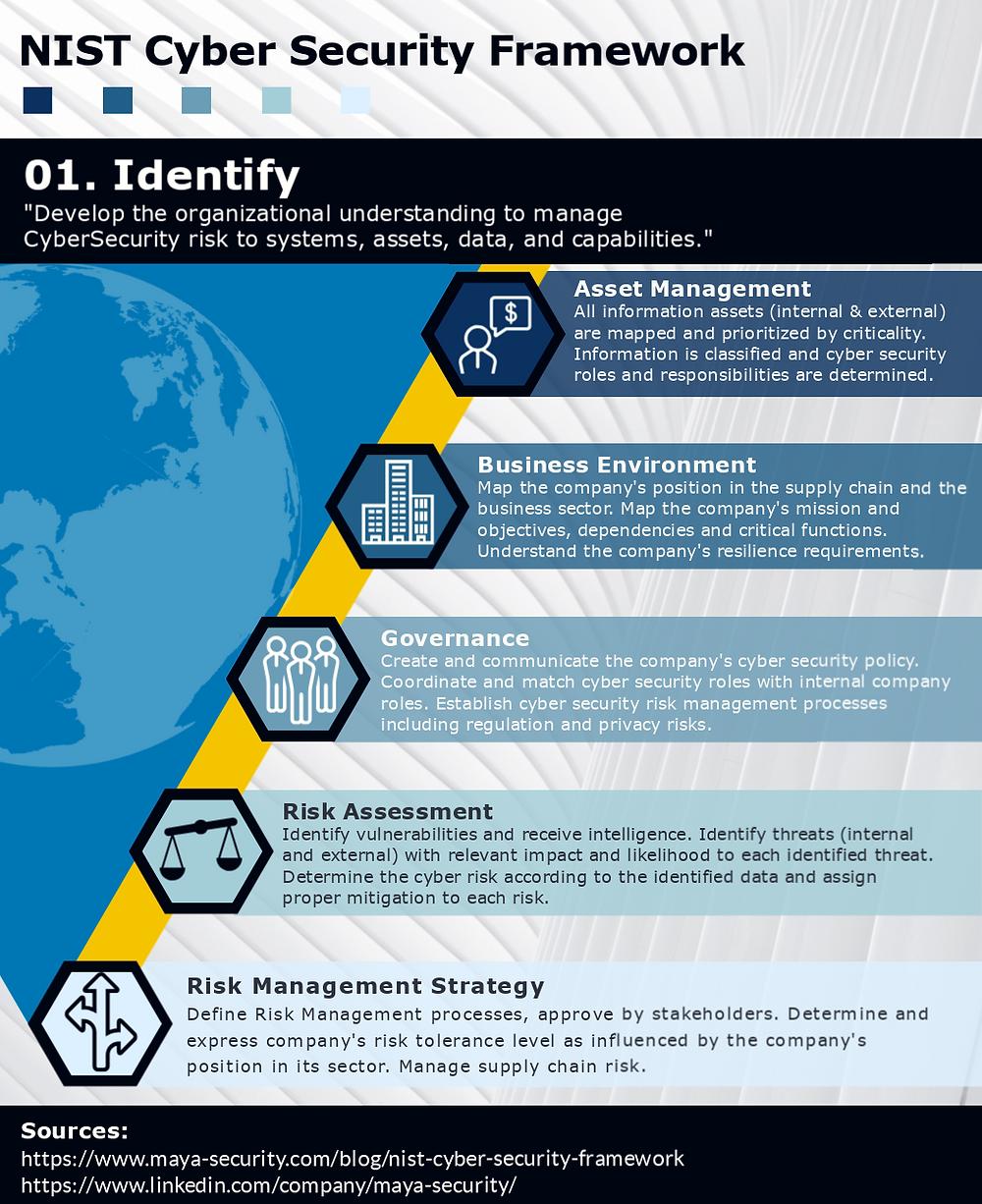 NIST Cyber Security Framework - 1. Identify
