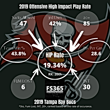 Evaluating The Addition of Tom Brady In Tampa Using High Impact Play Rate and Situational Analysis