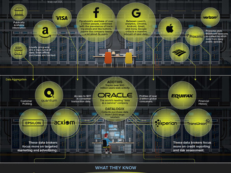 The Multi-Billion Dollar Industry That Makes Its Living From Your Data.