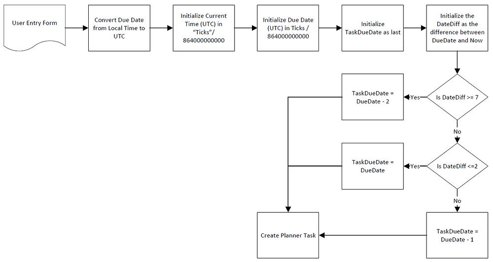 Visio Flowchart of Intended Flow