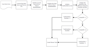 Visio Flowchart of Intended Flow