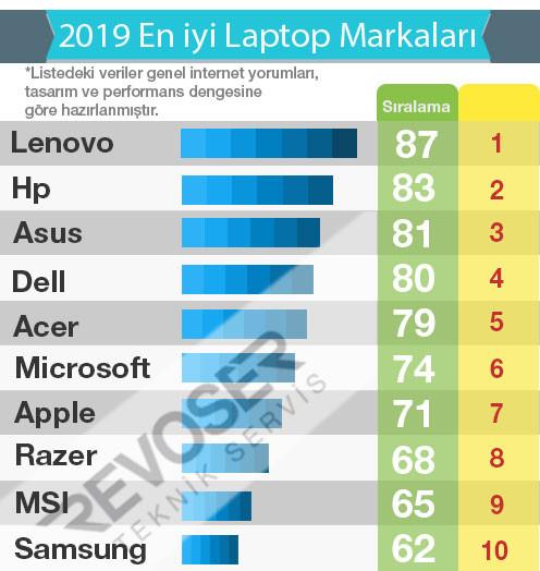 2019'un en iyi laptop markaları, Laptop Alırken Nelere Dikkat Etmeliyiz ?