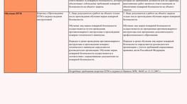 Сравнение основных режимных требований старого ППР-2012 и нового ППР-2020