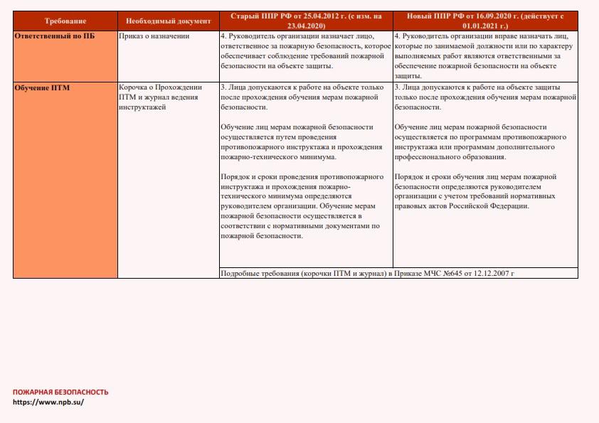 sravnenie-osnovnykh-rezhimnykh-trebovanij-starogo-ppr-2012-i-novogo-ppr-2020