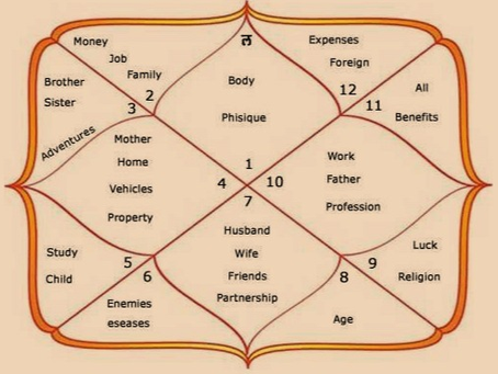 Importance of Bhagya Ugdaya in Astrology and its connection with 9 th House