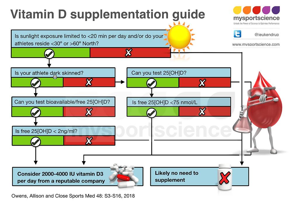Vitamin D supplementation guide