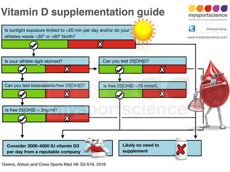 Vitamin D supplementation guide