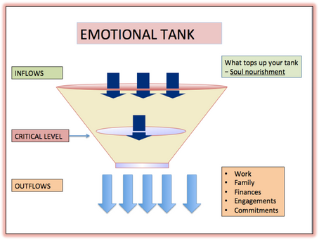 Performance Psychology Blog: Are you aware of your emotional tank