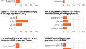 Expectations positive for iron ore market in 2020: Platts survey