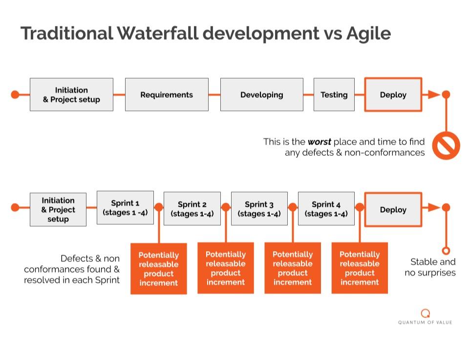 Waterfall vs Agile development