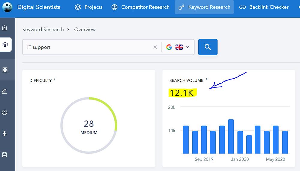 SEO Laboratory Keyword Research Tool. Example of high search volume keyword.