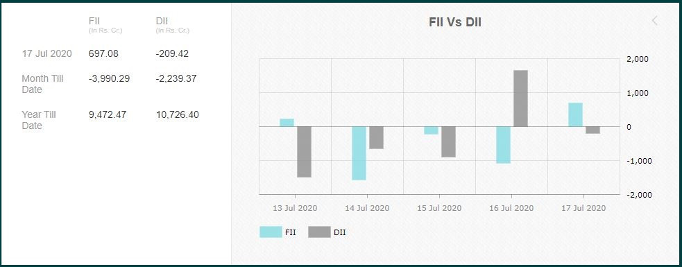 FIIs: Turning positive on India?