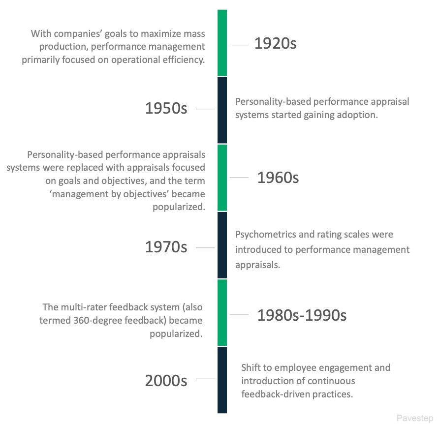 brief history of performance management