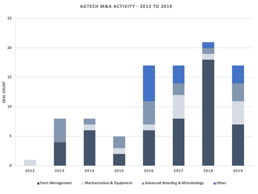 2019 Ag Technology M&A Annual Review