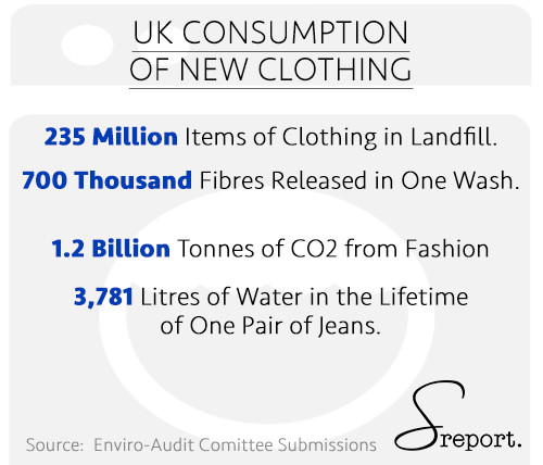 Study by Enviro-Audit Comittee shows the UK Consumption of New Clothing is the highest and most damaging worldwide.